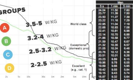 Zwift – FTP & catégories de course